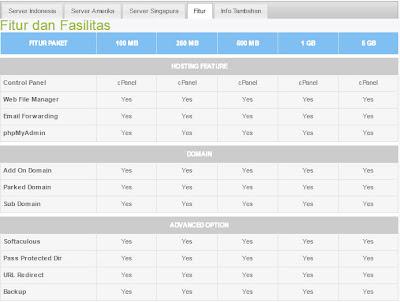 Mau Bikin Website + Hosting Murah AbizZ Ke Rajawebhost.com aja! fasilitas hosting