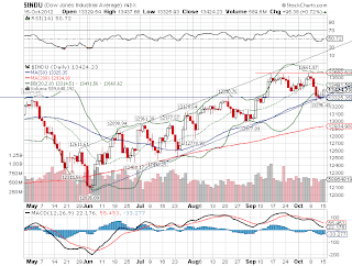 Gráfico do índice Dow Jones