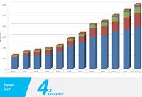 Jumlah tenaga kerja PTFI meningkat 4 kali lipat sejak tahun 1996