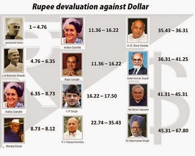 Rupee Devaluation Against Dollar & Indian Prime Minister.