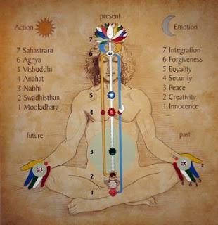 sahaja jóga finomrendszer - csakrák és energiák