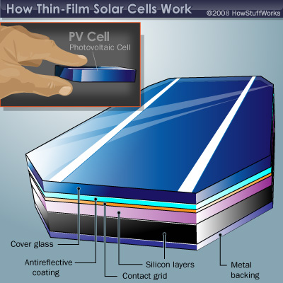 Solar panels for home: Thin Film Solar Panels - New Technology in ...