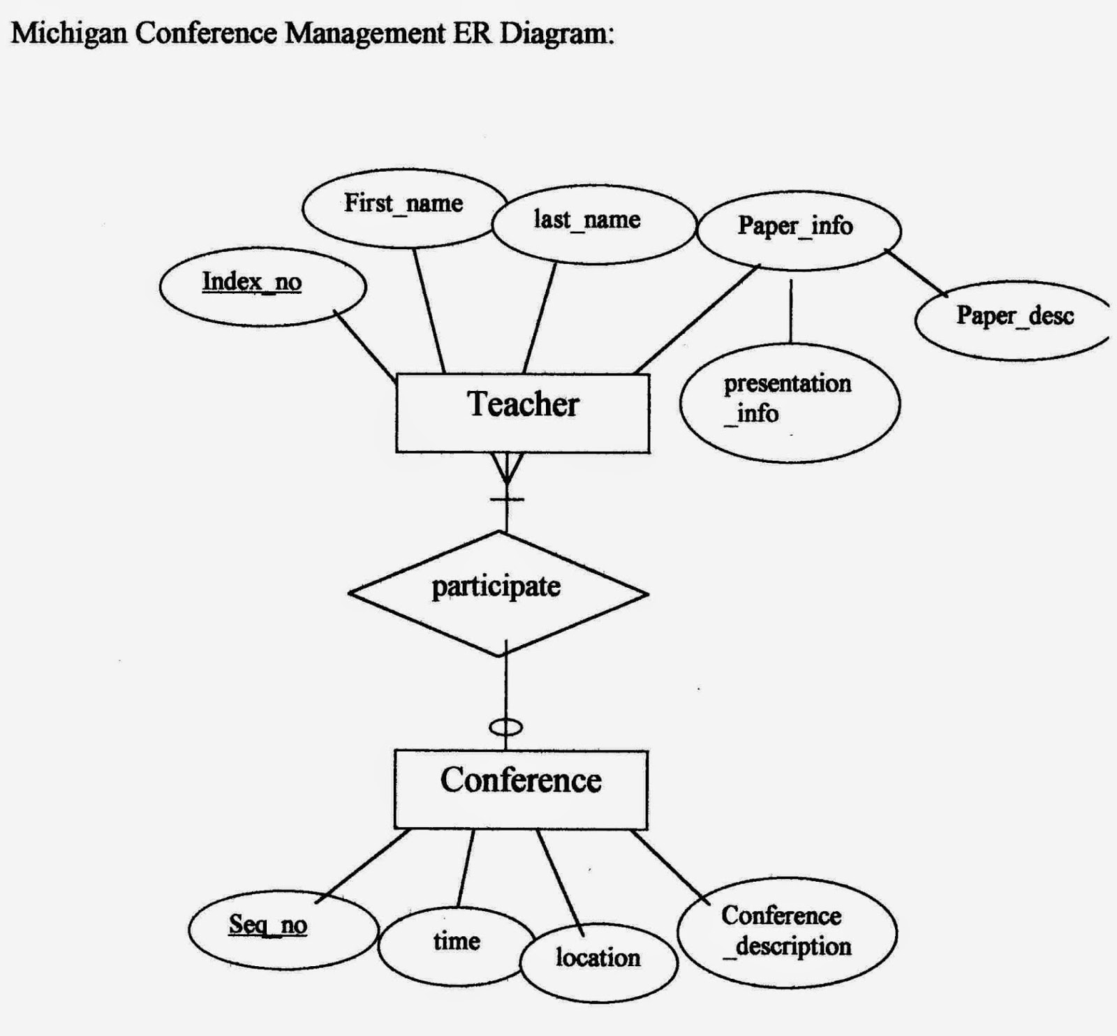Relational database management system rdbms examples of er diagram 6 ccuart Choice Image