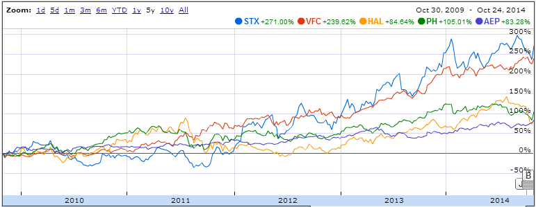 My 5 Favorite Stocks With Dividend Growth Of The Week