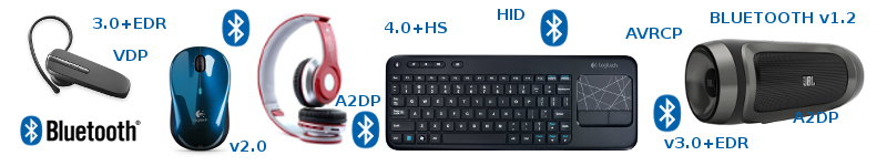 What is Bluetooth header - Image
