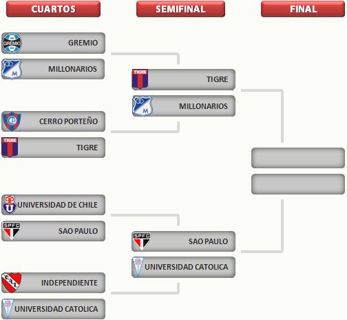 Clasificados Semifinales Copa Sudamericana 2012