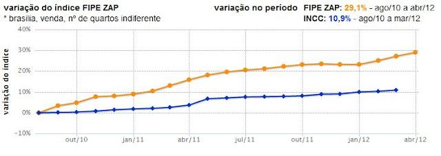 Evolução dos preços de imóveis em Brasília