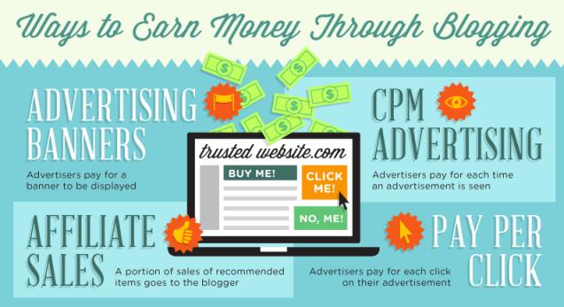 top tips cara-cara menghasilkan uang melalui media blogging sumber gambar zacjohnson.com
