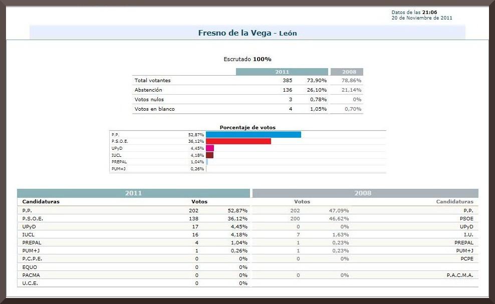 Losamigosdefresno resultados de las elecciones en fresno for Resultados electorales ministerio