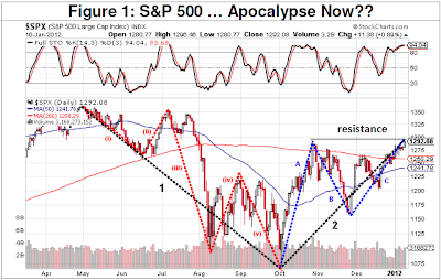 SP500 Index meeting resistance