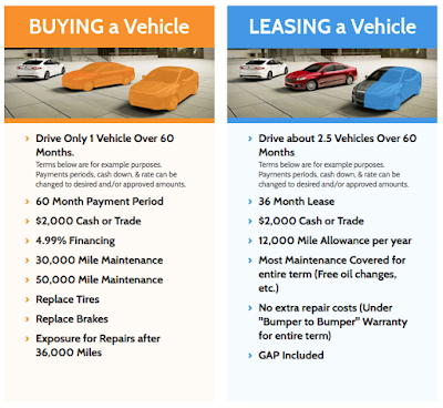 The Difference Between Buying Versus Leasing Your Next Vehicle