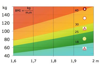 Prodotti-per-dimagrire-indice-massa-corporea