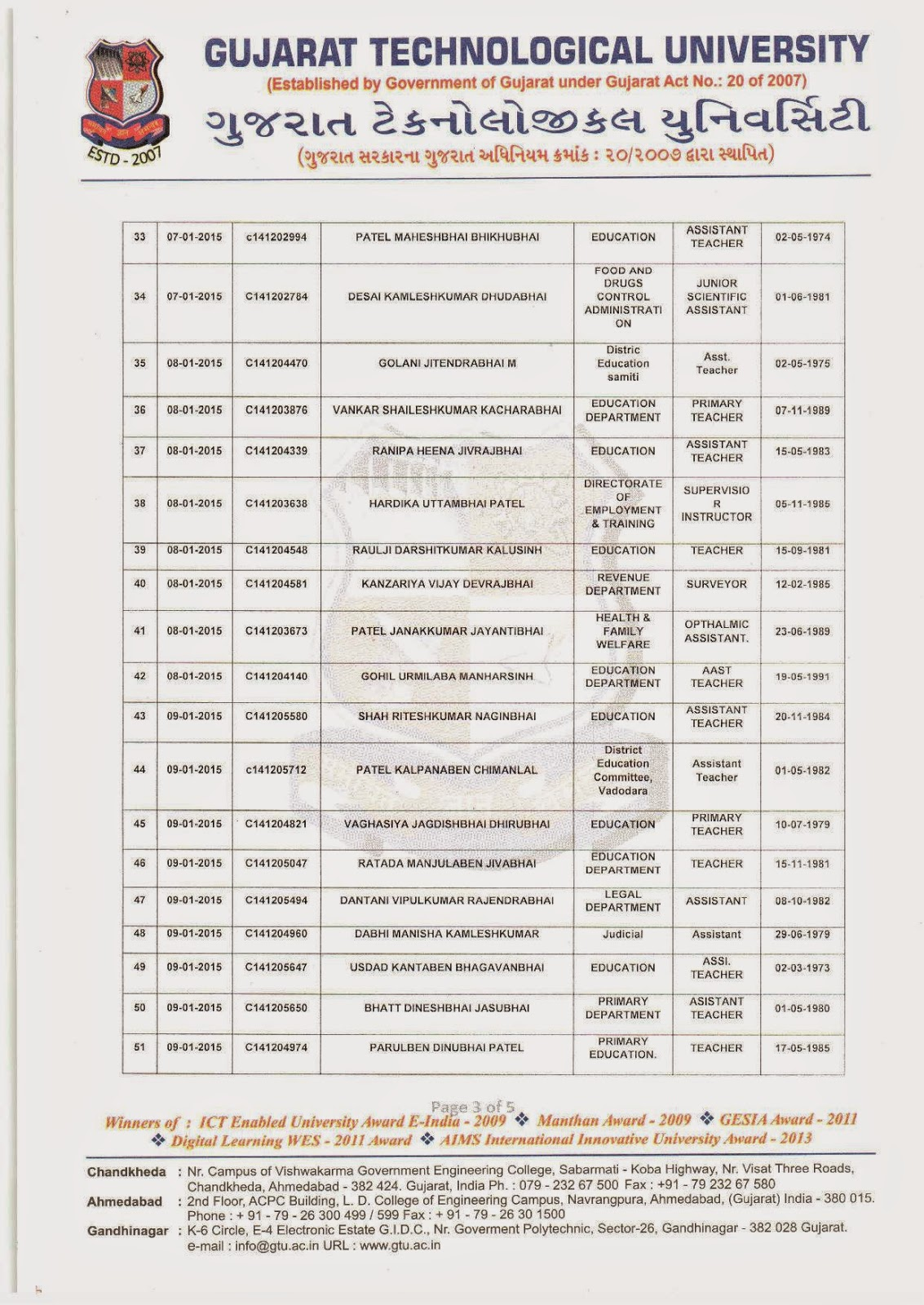 Ccc Gtu Sudhipatra 2014 15 Name Sudhara Mihirkumar