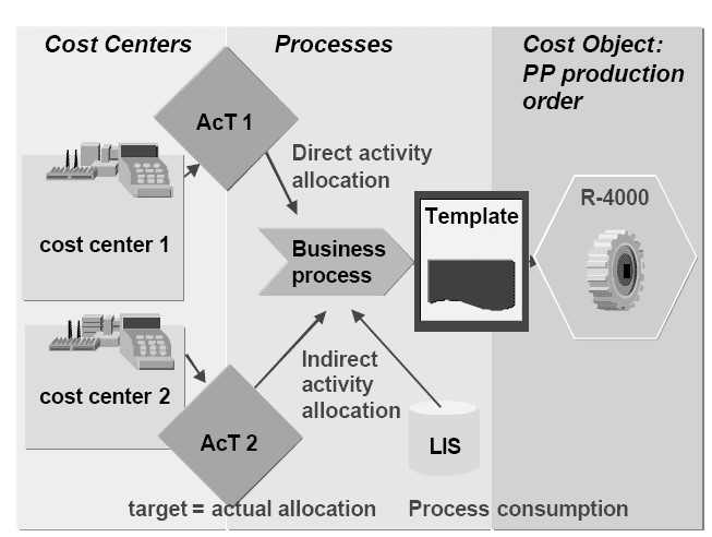 assignment on cost flow methods Capital budeting methods (10–10) capital budgeting methods project s has a cost of $10,000 and is expected to produce benefits (cash flows) of $3,000 per year.