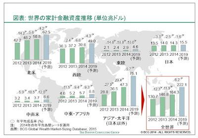 世界 家計金融資産推移 グラフ