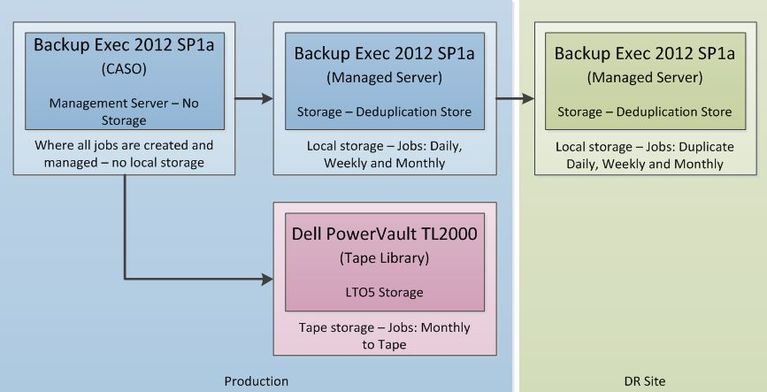 backup exec 2016 iso download