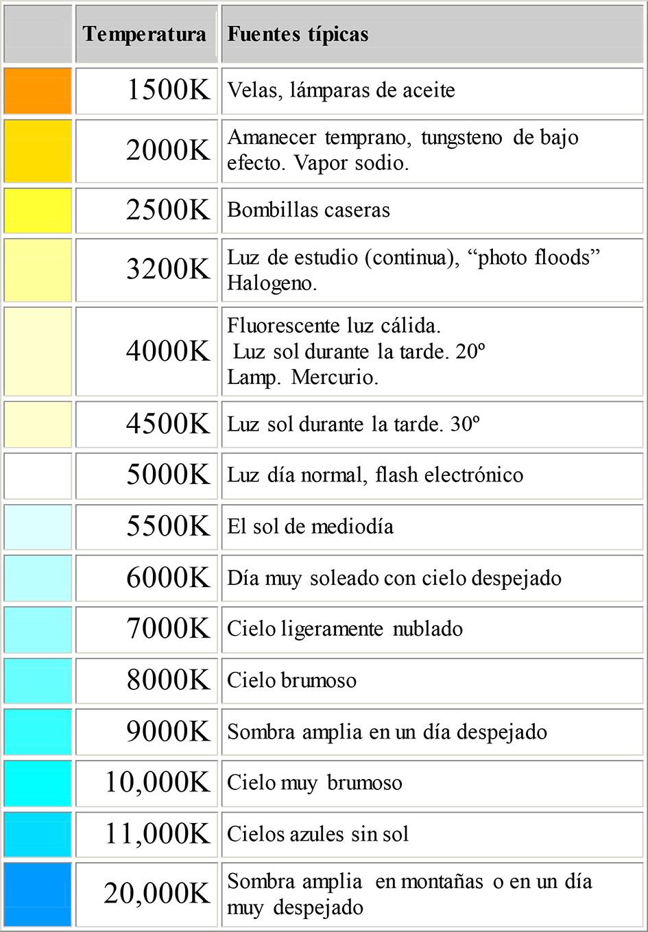 Miggrado.: Temperatura de la luz.