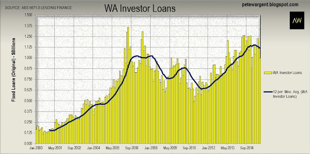The trendline for investment loans