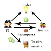 crowdfounding para financiar ideas y emprendimientos