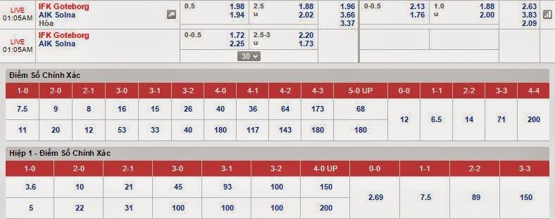 Dự đoán kèo cá cược Goteborg vs Solna