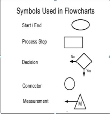 Infooeow setiap proses akan membutuhkan input untuk meyelesaikan tugas dan akan memberikan output ketika tugas telah selesai contoh diagram alir dapat dilihat ccuart Images