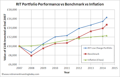 Performance of £10,000 within RIT Portfolio and Benchmark vs Inflation