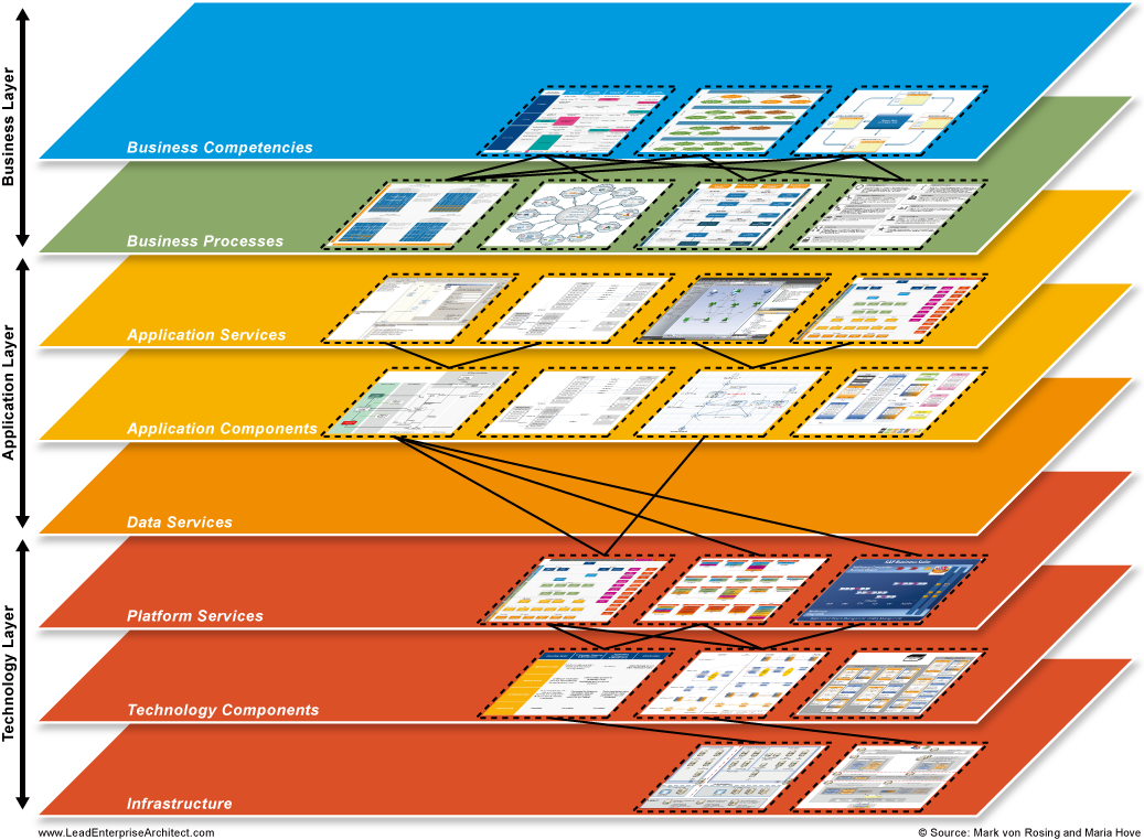 What is sap business blueprint in layered enterprise architecture the modernized approach for sap business blueprint may be driven by the technical configuration of the solution landscape hence the layout and foundation malvernweather Image collections