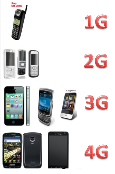 Mobile Phone Dxing
