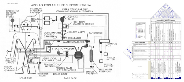 star wars modern white walls hard wear part 6 nasa plss engineering diagram 1964 systems engineering house of quality diagram