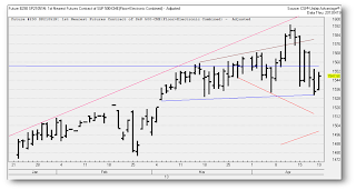 sp 500 index, stock chart, futures markets
