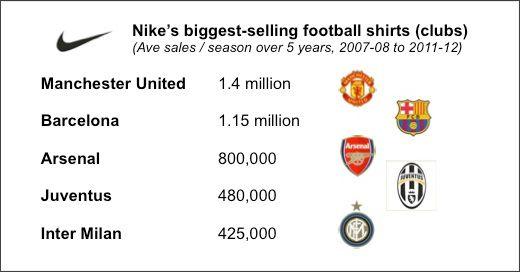 10 Jersey Sepak Bola Terlaris di Dunia (Nike)