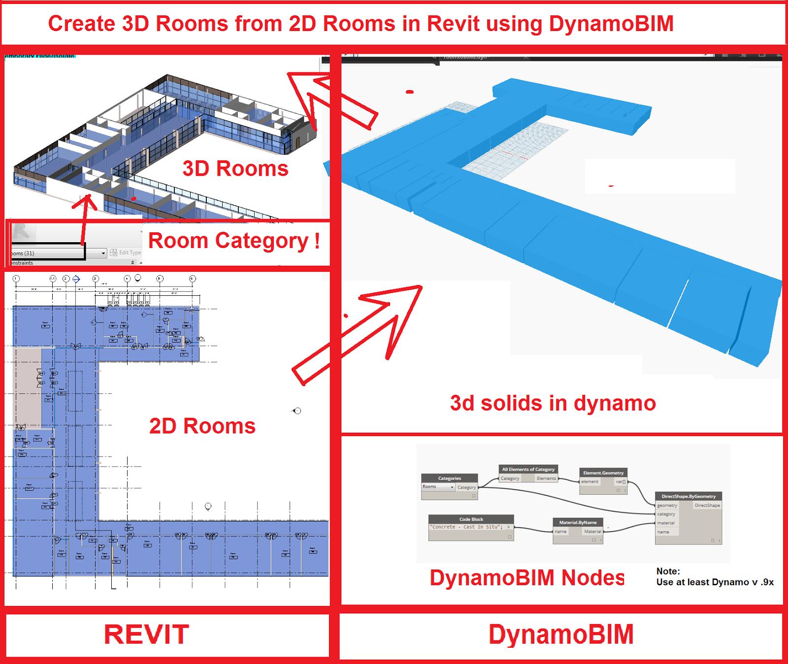 Make A Room In Dynamo Revit