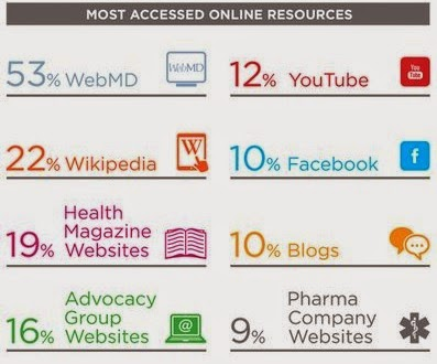 Patients Online Resources