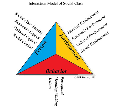 Social class on campus an interaction model of social class