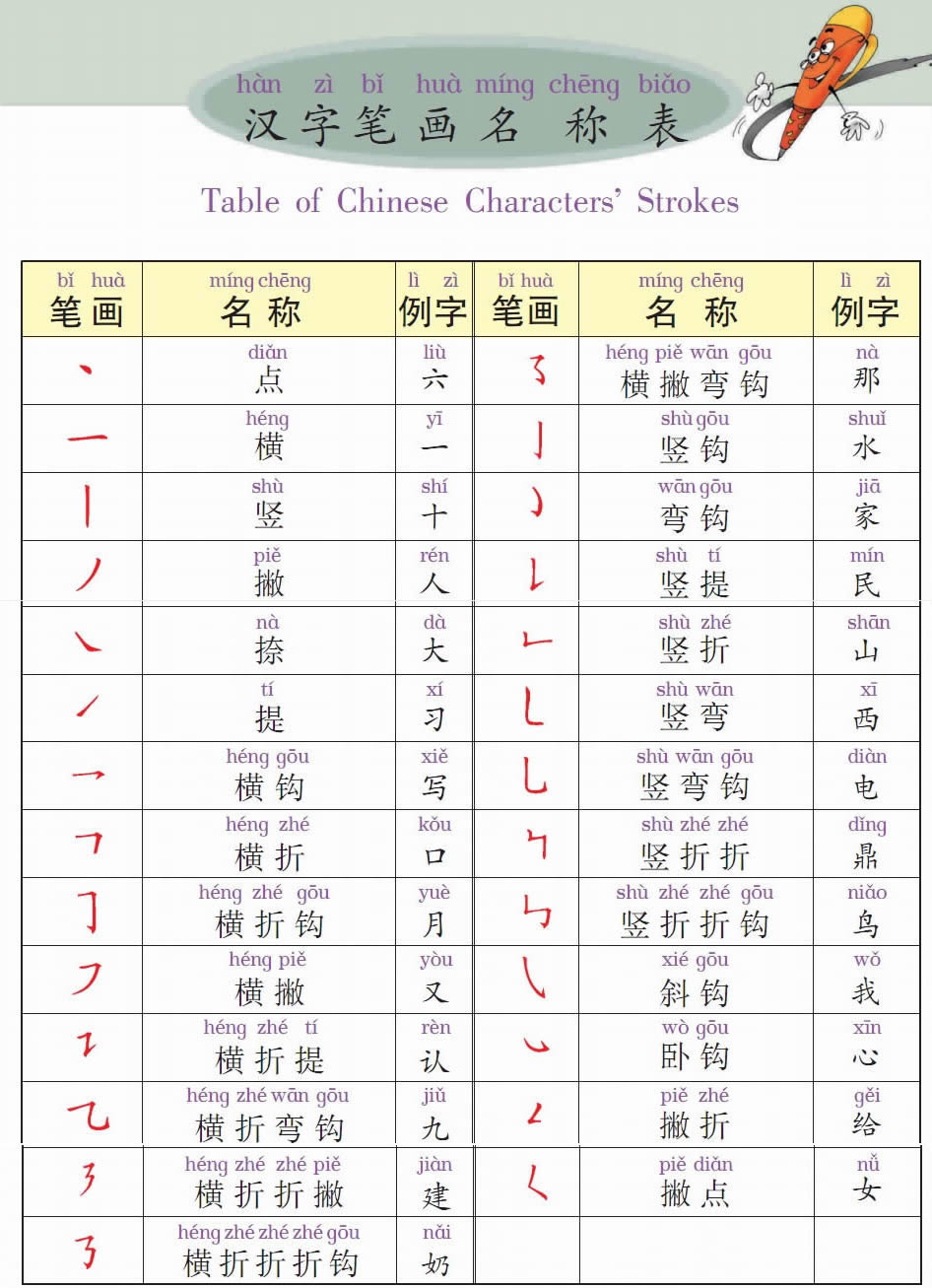 Learn Chinese Online Chinese Characters Strokes
