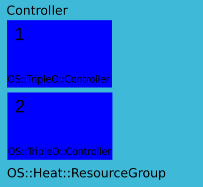 Steve Hardy: TripleO Heat templates Part 2 - Node initial deployment ...