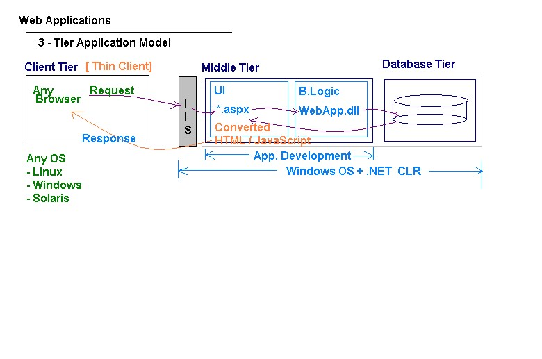 Share the knowledge introduction of microsoft dot net for N tier architecture in java