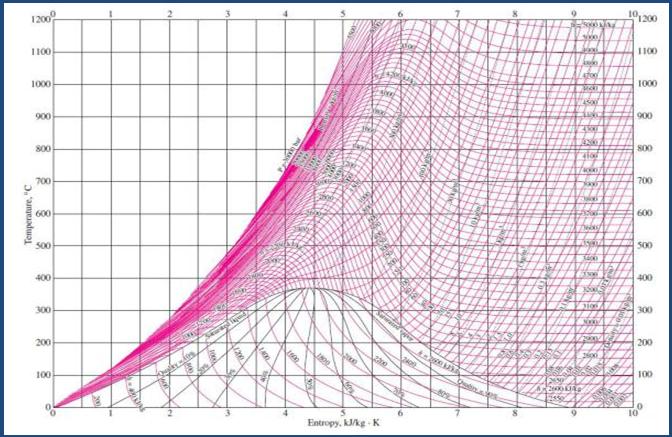 Siklus rankine anak mesin indonesia t s diagram adalah diagram yang menggambarkan hubungan antara temperatur t dengan entropi s fluida pada kondisi tekanan entalpi fase dan massa jenis ccuart Images