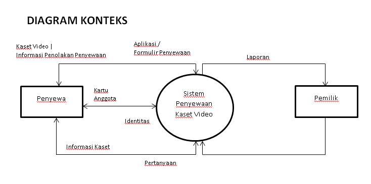 Contoh kasus dfd gambarkan diagram rinci ccuart Image collections