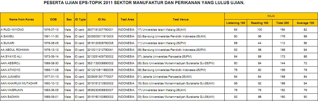 EPS TOPIK 2011 Test Result