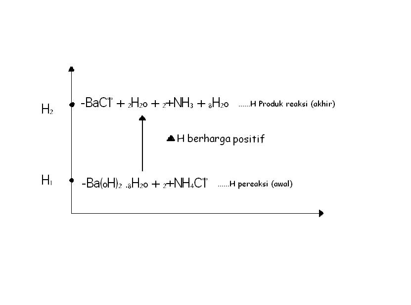 Laporan reaksi eksoterm dan endoterm goresan tinta reaksi diatas endoterm menyerap panas maka h2 h1 sehingga perubahan entalpi h h2 h1 berharga positif ccuart Gallery