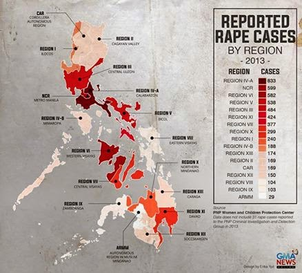 Philippines rape cases and violence against women report 2013