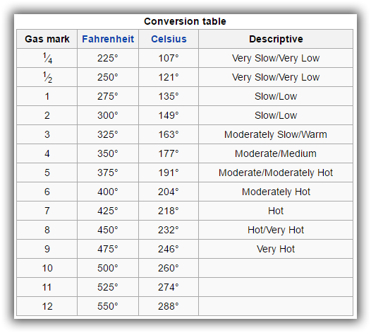 Oven Conversion Chart