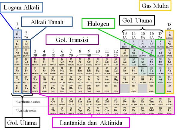 Perkembangan sistem periodik unsur ilmu pengetahuan pada periode 6 golongan iiib terdapat 14 unsur yang sangat mirip sifatnya yaitu unsur unsur lantanida pada periode 7 juga berlaku hal yang sama dan urtaz Image collections
