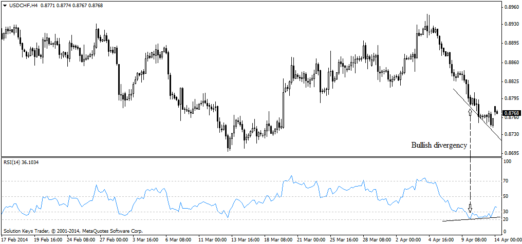 Bullish Divergency USDCHF