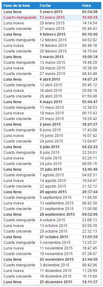 Fases lunares para el año 2015