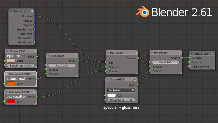 Blender Cycles SSS Skin Shader - Material Node