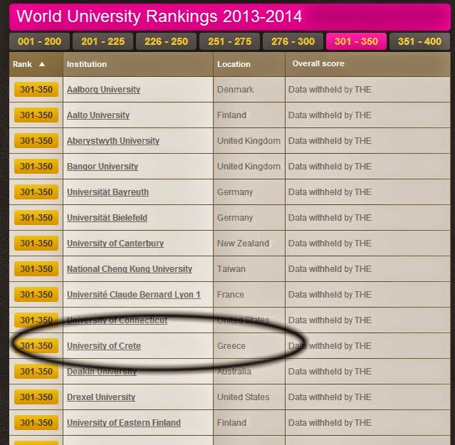 World University Rank, Times Higher Education, University of Crete