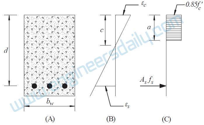 Figure 1: General Flexure: (A) Cross-Section, (B) Strain Distribution, (C) Stress Distribution
