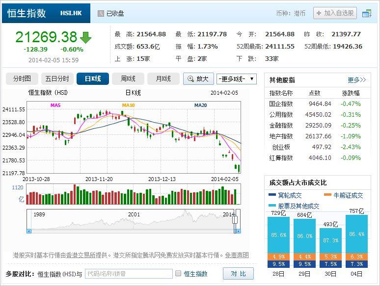中国株コバンザメ投資 香港ハンセン指数20140205
